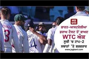 ind aus retains top 2 spot in wtc table after draw