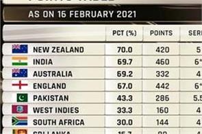 indian team icc world test championship rankings 2nd place