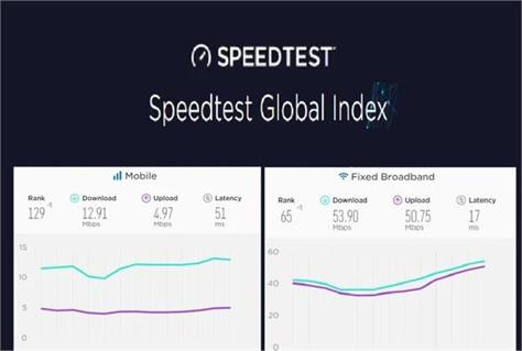 internet speed test india drops one rank in global mobile december report